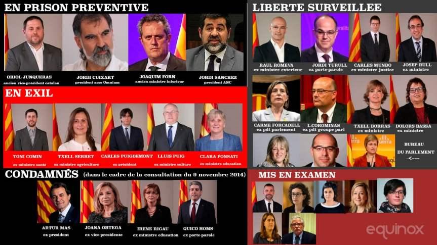 La justice espagnole va faire disparaître toute une génération politiquecatalane